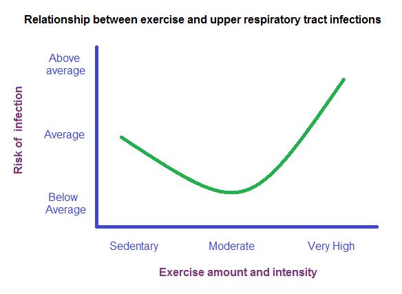 nieman-j-shape-curve