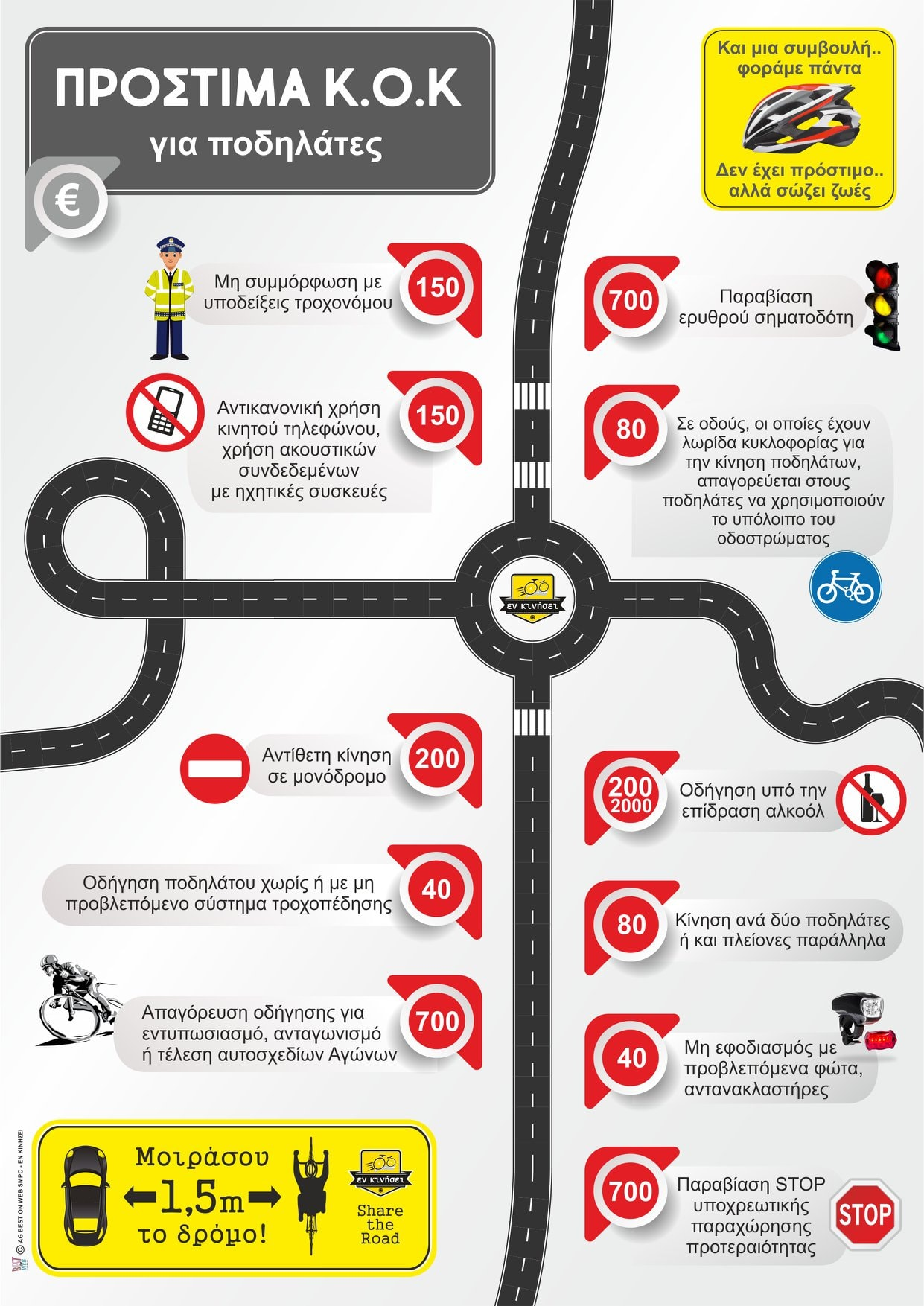 Traffic Rules and Fines for Cyclists